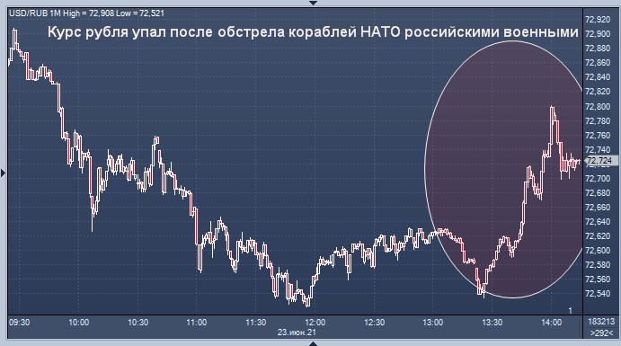 Курс рубля упал после обстрела кораблей НАТО ...