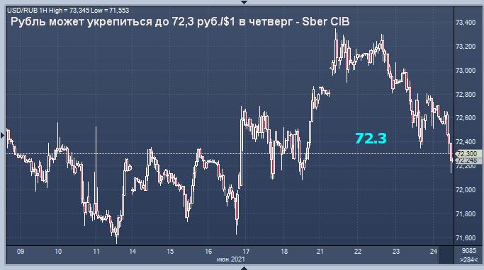 Сбербанк обозначил предел укрепления рубля в четверг