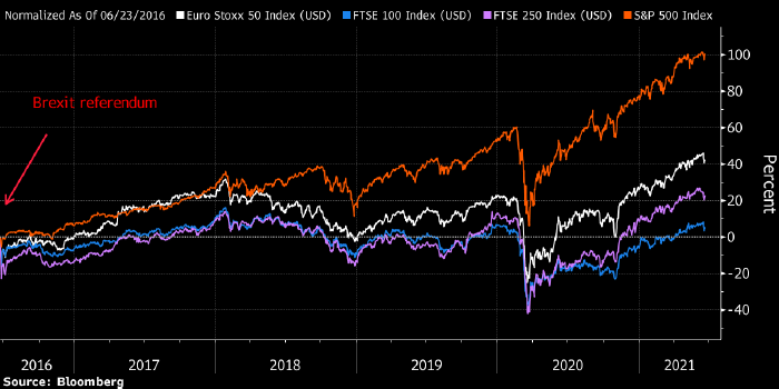 Спустя пять лет после Брекзита рынок акций ...