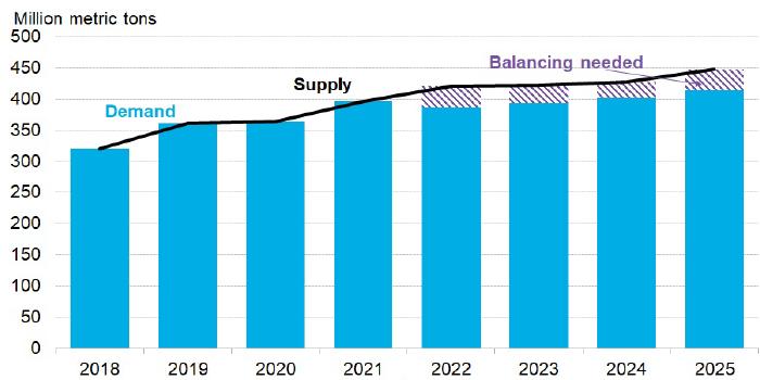 Bloomberg: избыток предложения СПГ сохранится до 2025 года
