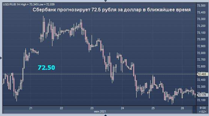 Сбербанк предсказал курс рубля на ближайшие дни