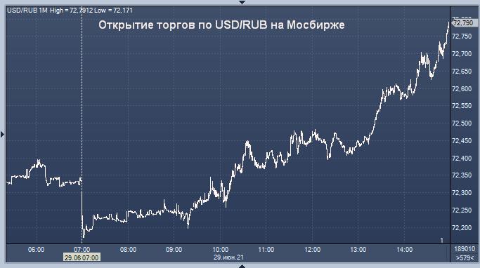 Сбербанк дал прогноз курса рубля на среду