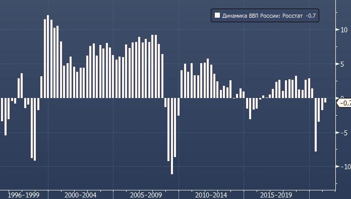 Экономический рост в России ускорился до 10,9% г/г в мае