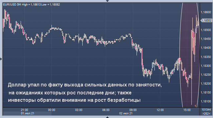 Курс доллара снизился после отчета о занятости