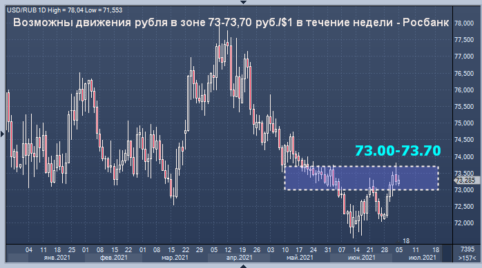 Росбанк дал прогноз курса рубля на неделю
