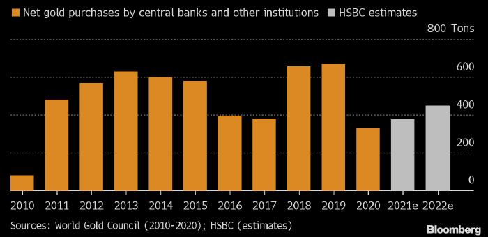 Центробанки увеличивают покупки золота