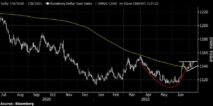 UBS: доллар может продолжить расти до конца года и ...