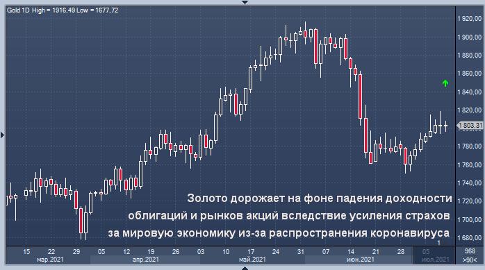 Золото демонстрирует рост третью неделю подряд