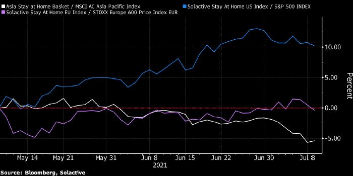 Штамм дельта оказал разное влияние на рынок акций ...