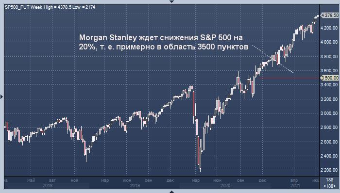Morgan Stanley ждет снижения S&P 500 на 20%