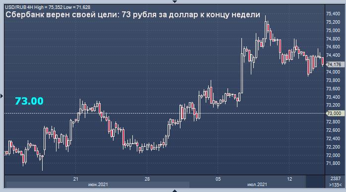 Сбербанк напомнил свой прогноз курса рубля на конец ...