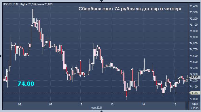 Сбербанк дал прогноз курса рубля и цены нефти на ...