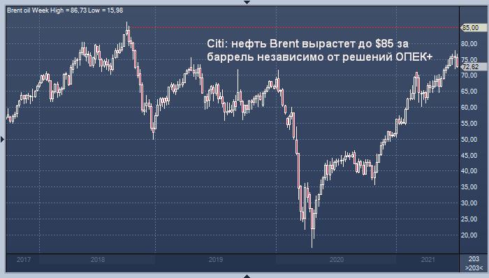 Citi: нефть Brent вырастет до $85 за баррель независимо от ...
