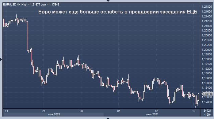 Распродажа евро может усилиться