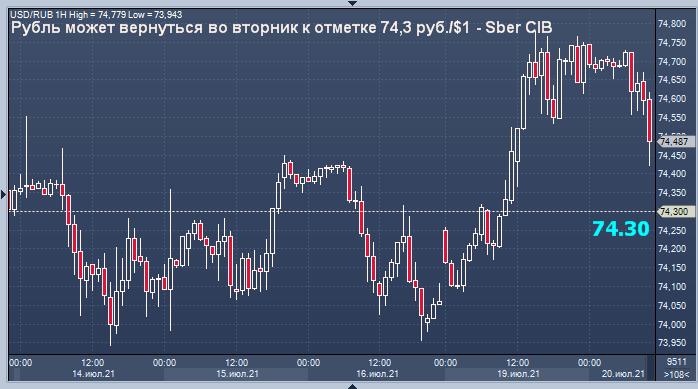 Сбербанк представил прогноз курса рубля на вторник
