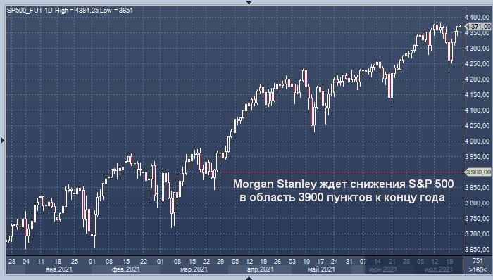 Morgan Stanley ждет снижения S&P 500 на 11% к концу года