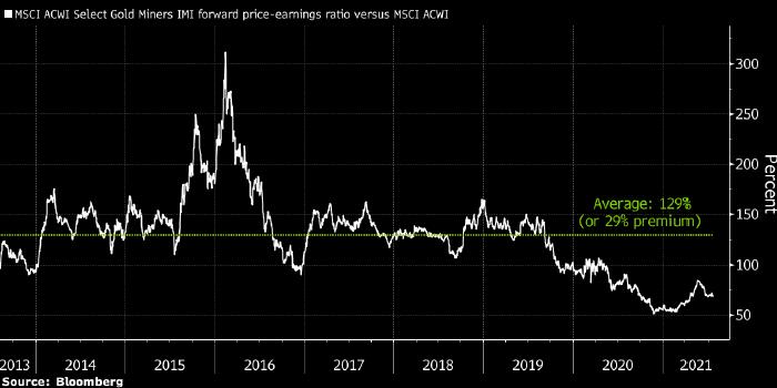 Credit Suisse: акции золотодобывающих компаний все еще ...