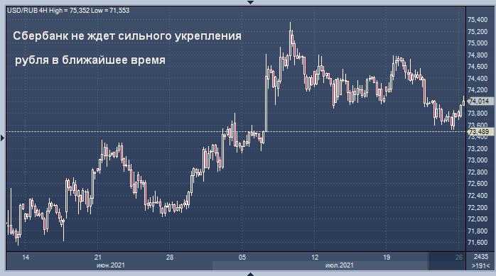 Сбербанк перестал верить в рост рубля в ближайшее ...