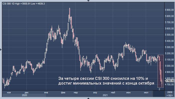 Bloomberg: власти Китая пытаются успокоить рынок после ...