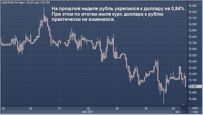 Сбербанк видит основания для ослабления рубля в ...