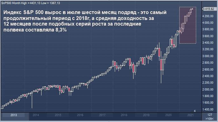 S&P 500, если верить истории, продолжит рост после ...