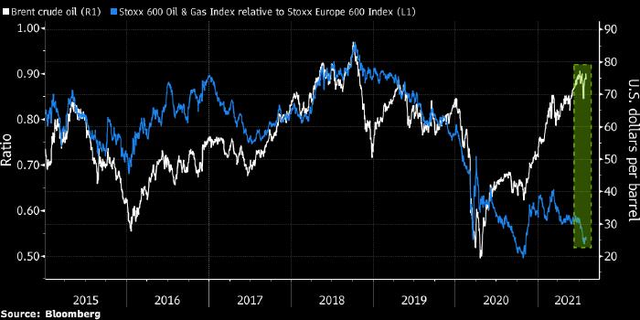 Акции европейских нефтегазовых компаний все ...