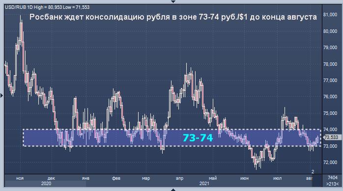 Росбанк дал прогноз курса рубля до конца августа