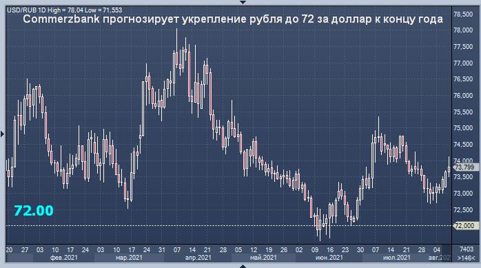 Курс рубля укрепится до 72 за доллар, считают ...