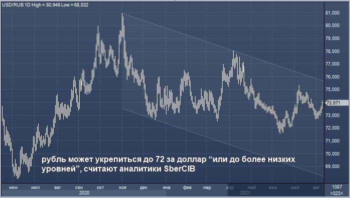 Рубль дешевеет к доллару 3 дня подряд