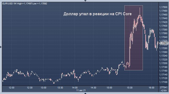 Курс доллара упал после данных по инфляции