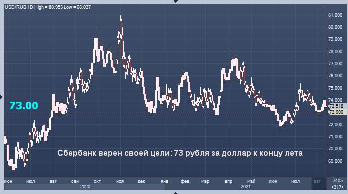Сбербанк дал прогноз курса рубля на конец лета