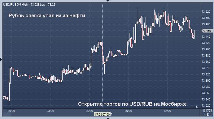 Рубль падает из-за нефти, индекс Мосбиржи установил ...