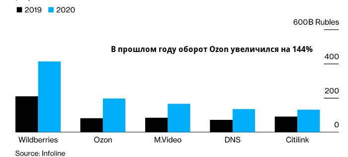 Ozon планирует заполучить треть российского рынка ...
