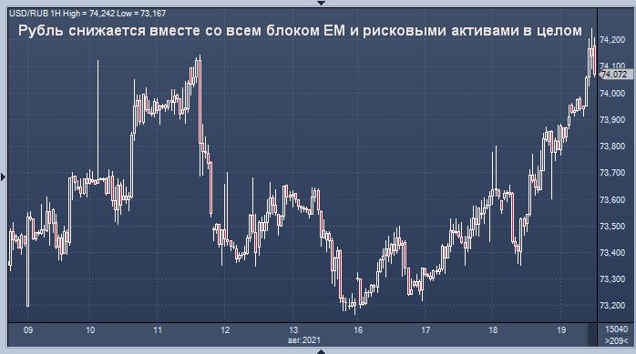 Курс рубля устремился вниз