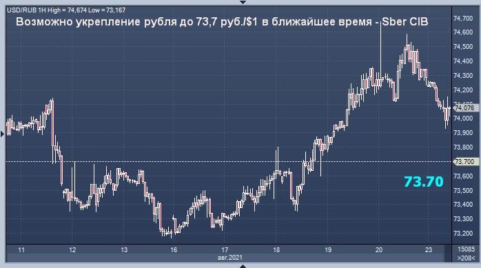 Сбербанк дал прогноз курса рубля на ближайшие дни