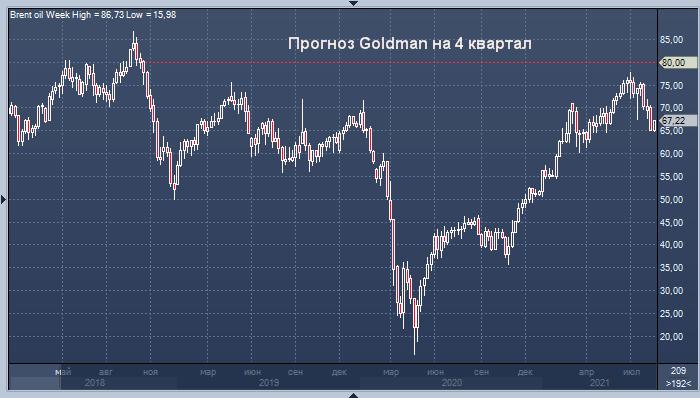 Goldman Sachs: нефть перепродана и вскоре достигнет новых ...