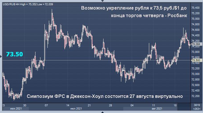 Росбанк дал прогноз курса рубля на вечер четверга