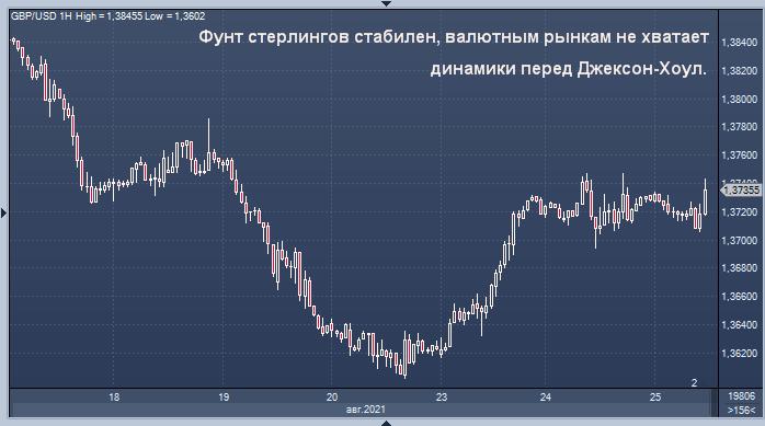 Фунт стерлингов стабилен, валютным рынкам не ...
