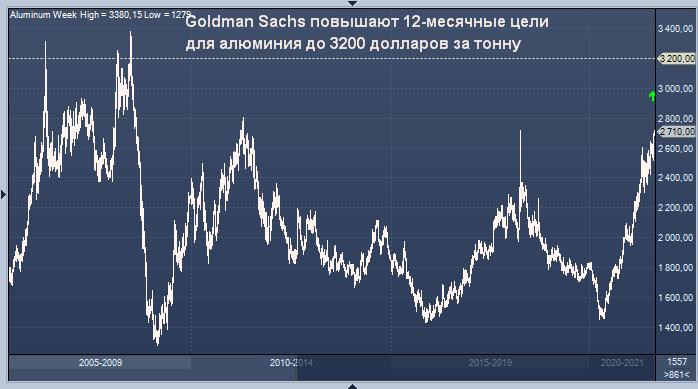 Goldman Sachs повысил прогноз цены алюминия, никеля и ...