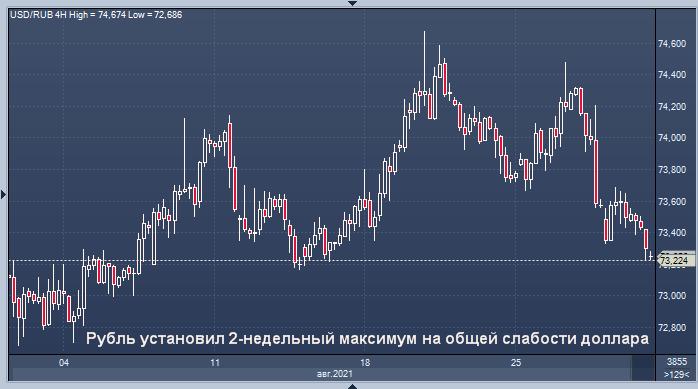 Курс рубля установил 2-недельный максимум