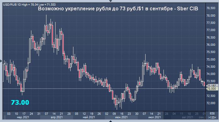 Сбербанк дал прогноз курса рубля на сентябрь