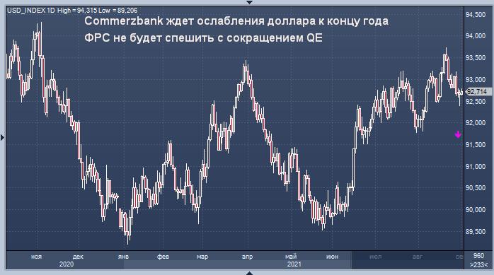 Commerzbank ждет ослабления доллара к концу года