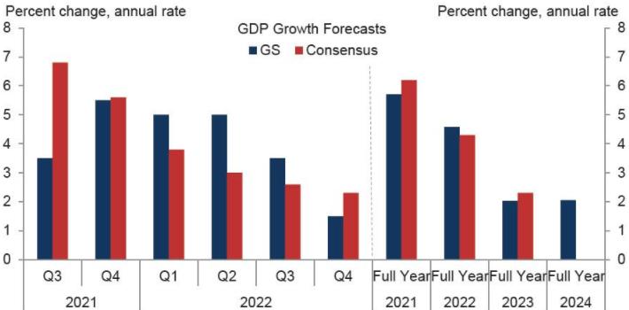 Goldman Sachs понизил прогноз по ВВП США в третий раз за ...
