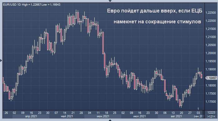Евро пойдет дальше вверх, если ЕЦБ намекнет на ...