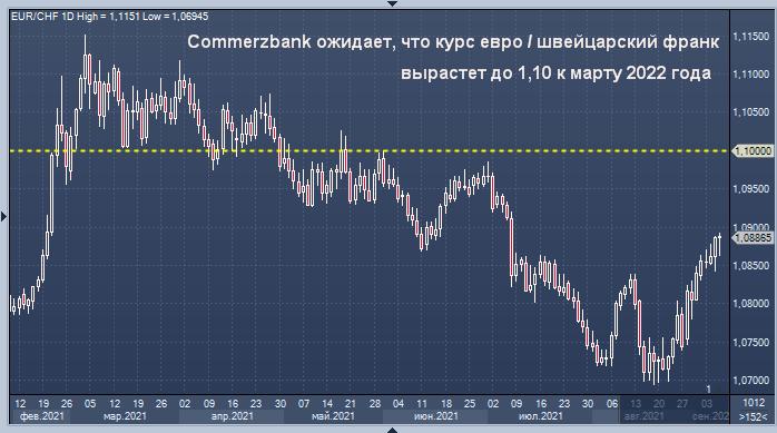 Commerzbank дал прогноз курса швейцарского франка к евро ...
