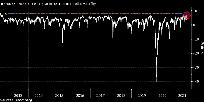 Инвесторы cкупают защиту от снижения рынка акций ...