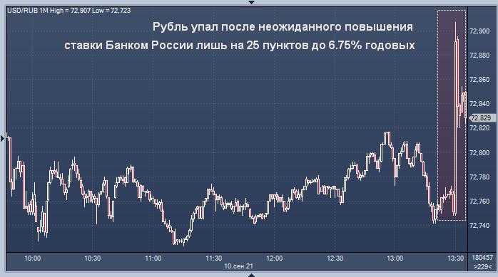 Курс рубля снижается после решения Банка России по ...