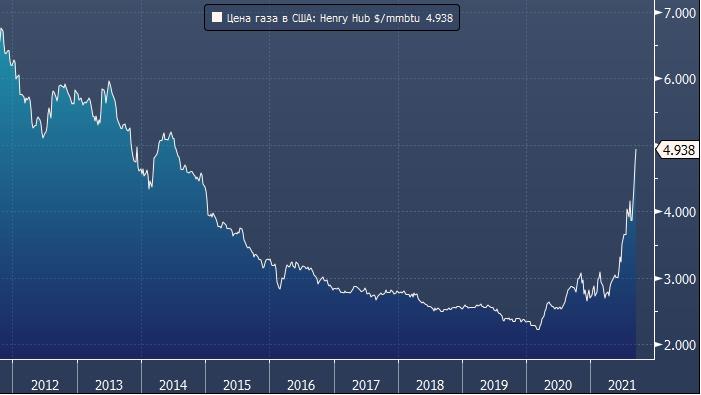 Morgan Stanley: цена на газ в США может удвоиться этой ...