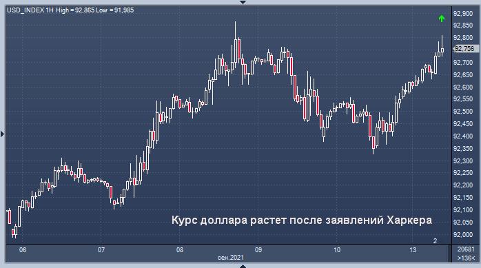 Курс доллара растет после заявлений Харкера