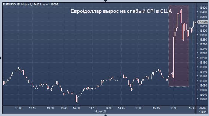 Курс доллара упал в реакции на замедление инфляции ...